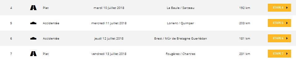 Etapes bretonnes du Tour de France 2018